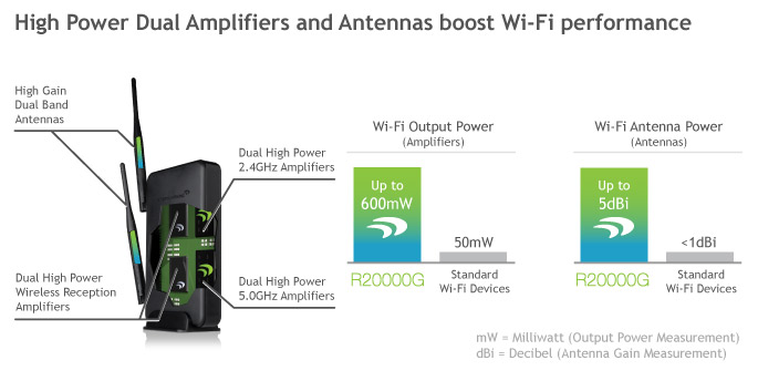 AMPED 600mW Gb EXTENDER
