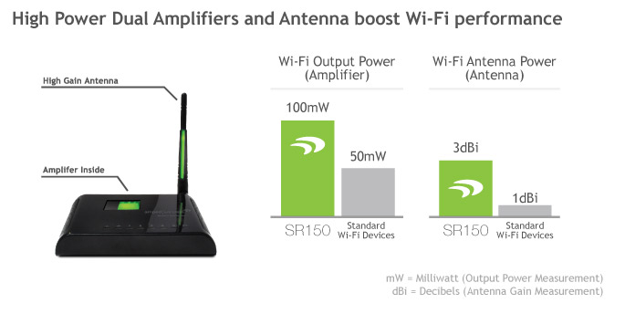 AMPED WIRELESS 150N EXTENDER